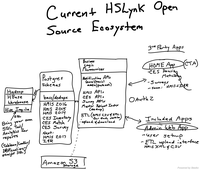 HSLynk Current Status